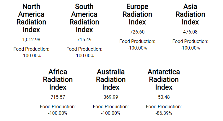 Nuclear Fallout, and why WMDs are causing inflation in food prices world wide